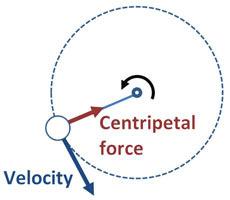 circular motion creating artificial gravity